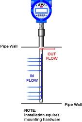 FAT flow diagram